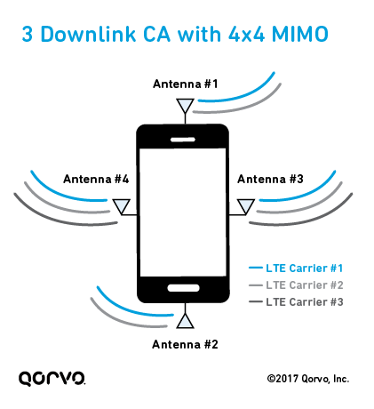 3 Downlink Carrier Aggregation with 4x4 MIMO