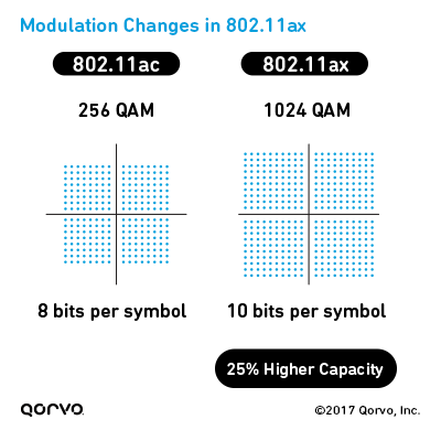 Modulation Changes in 802.11ax