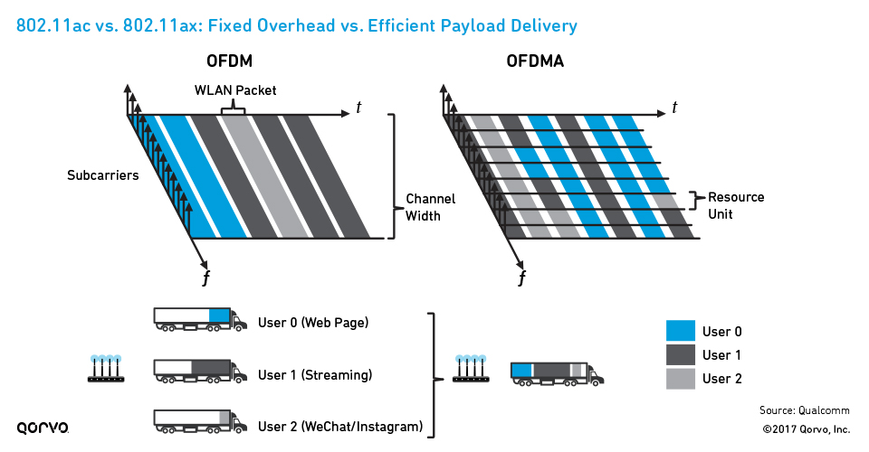 802.11ac vs. 802.11ax: Fixed Overhead vs. Efficient Payload Delivery