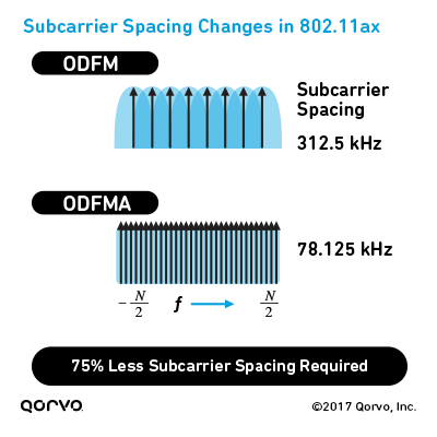 Subcarrier Spacing Changes in 802.11ax