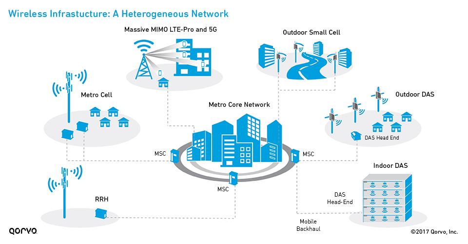 小型蜂窝网络与 5G 的演进