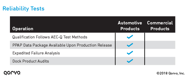 Additional Automotive Qualification Tests: Reliability Testing and Documentation