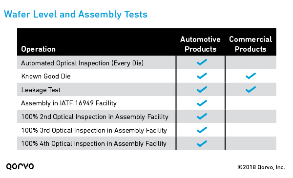 Additional Automotive Qualification Tests: Wafer Level and Assembly