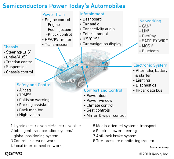 Semiconductors Power Today's Automobiles