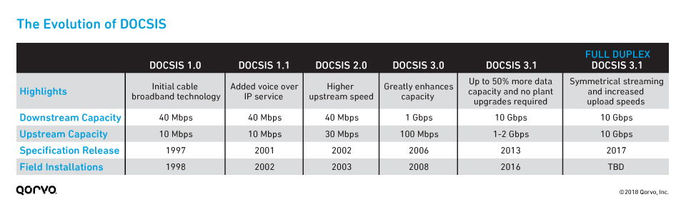 The Evolution of DOCSIS