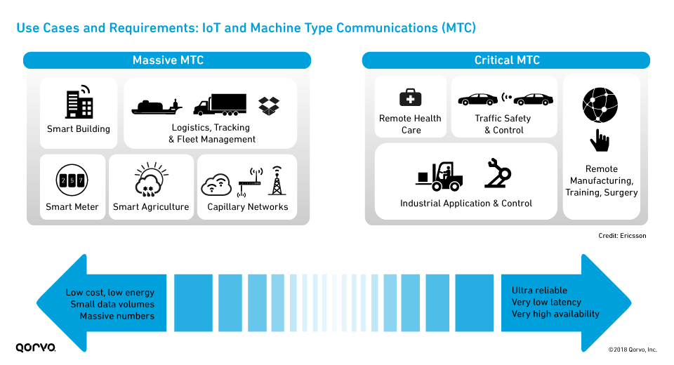 Use Cases and Requirements: IoT and Machine Type Communications (MTC)