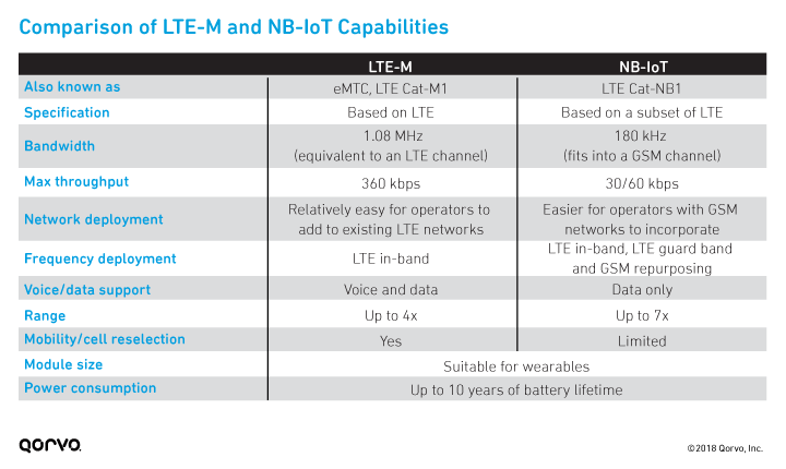 Comparison of LTE-M and NB-IoT Capabilities
