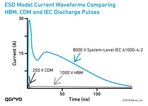 ESD Model Current Waveforms Comparing HBM, CDM and IEC Discharge Pulses