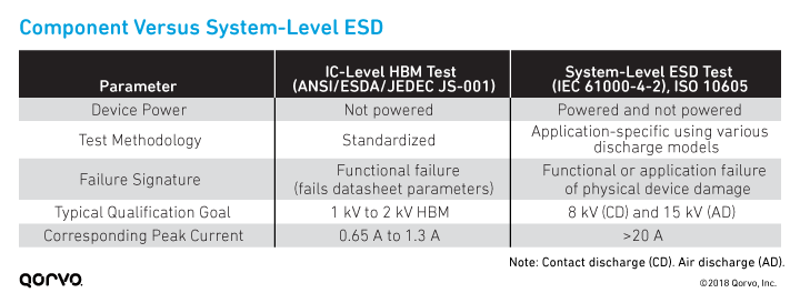 Component-Level Versus System-Level IEC ESD Testing