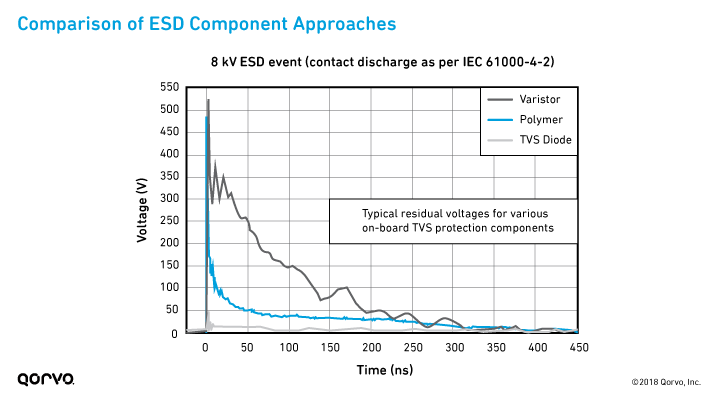Comparison of ESD Component Approaches
