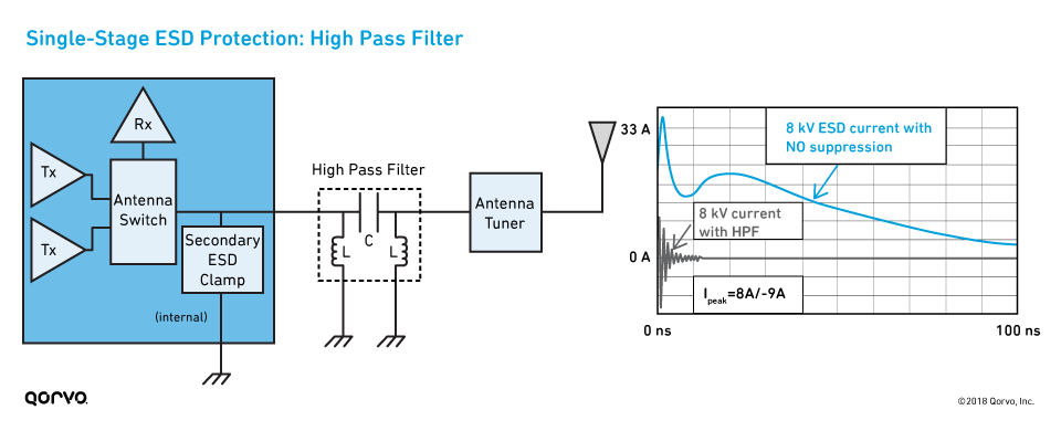 Single-Stage ESD Protection: High Pass Filter