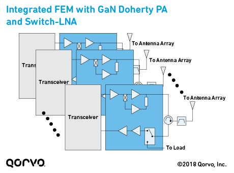 Integrated FEM with GaN Doherty PA and Switch-LNA