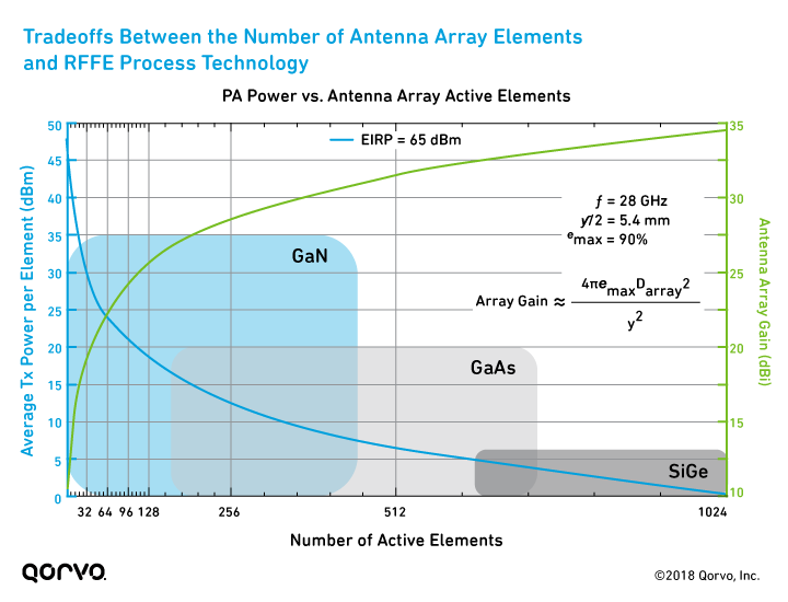 Fixed Wireless Access (FWA): Tradeoffs Between the Number of Antenna Array Elements and RFFE Process Technology