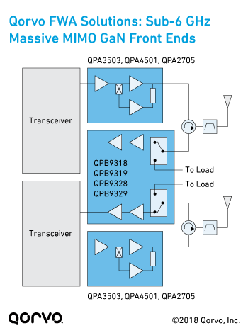 Qorvo Block Diagram: Sub-6 GHz Massive MIMO GaN Front Ends