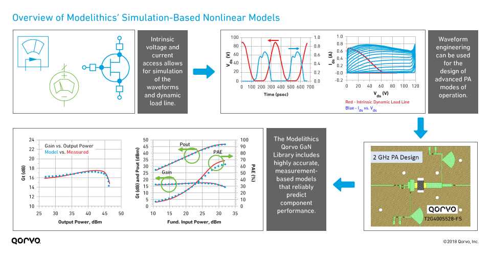 Overview of Modelithics' Simulation-Based Nonlinear Models