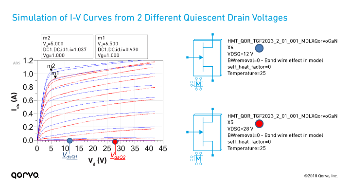 Simulation of I-V Curves from 2 Different Quiescent Drain Voltages