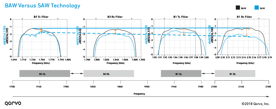 BAW vs. SAW Performance Over Higher Bandwidths