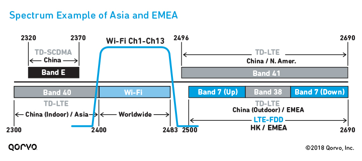 Spectrum Example of Asia & EMEA