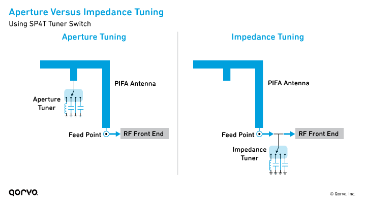 Aperture Versus Impedance Tuning