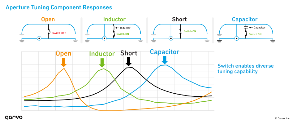 Aperture Tuning Component Responses
