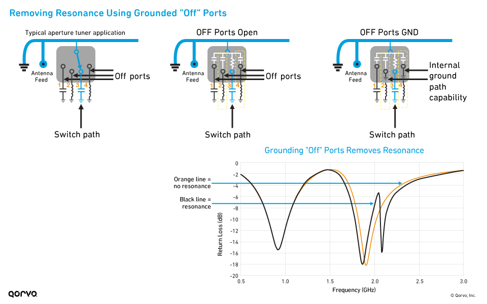 "Removing Resonance Using Grounded ""Off"" Ports"