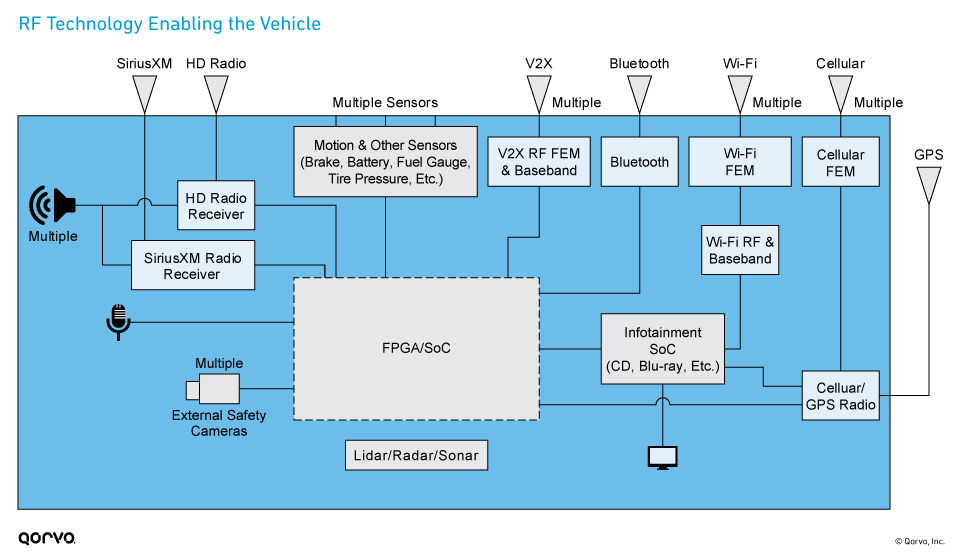 RF Technology Enabling the Vehicle