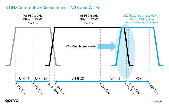 5 GHz Automotive Coexistence – V2X and Wi-Fi