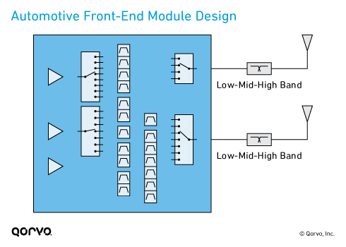 Automotive Front-End Module Design