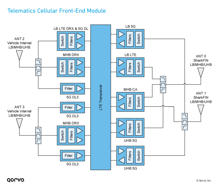 Automotive Telematics Cellular Front-End Module