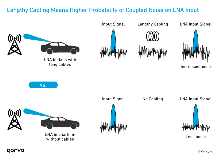 Higher Probability of Coupled Noise on LNA Input