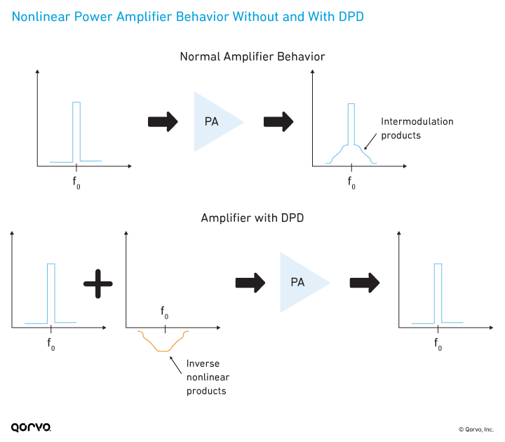 Nonlinear Power Amplifier Behavior Without and With DPD