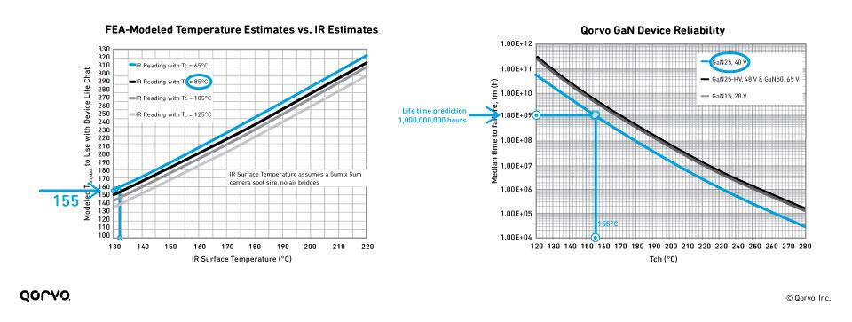 Temperature Estimates Graph (L) and Device Reliability Graph (R)