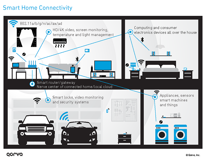 Smart Home Connectivity Infographic