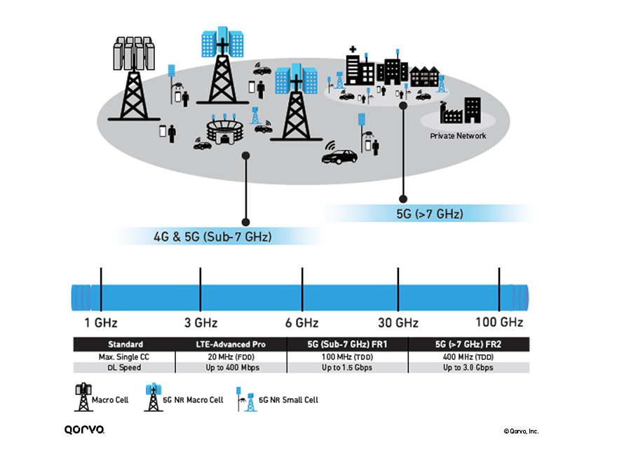 5G Base Station Infrastructure Infographic
