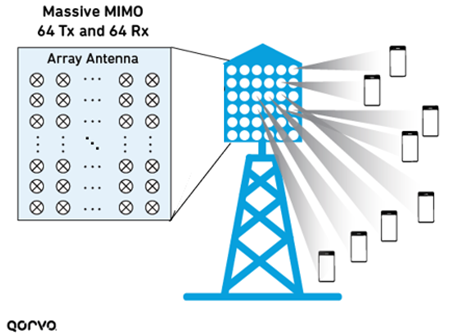 Best Practices to Accelerate 5G Base Station Deployment