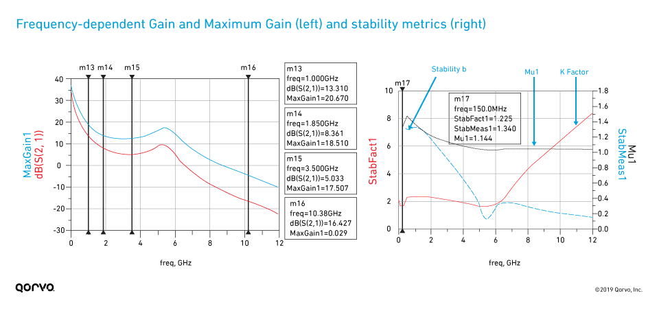 Frequency-dependent gain stability graphs