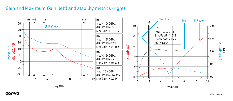 Gain and stability metrics graphs