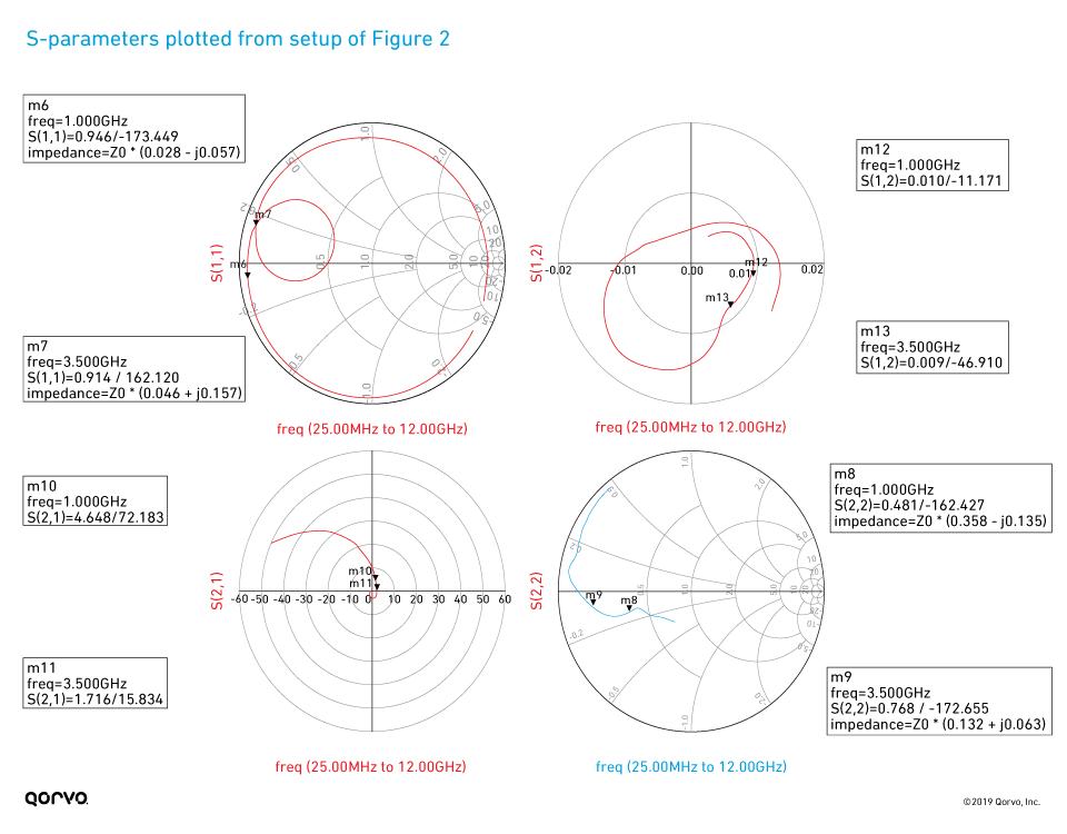 S-parameter plots