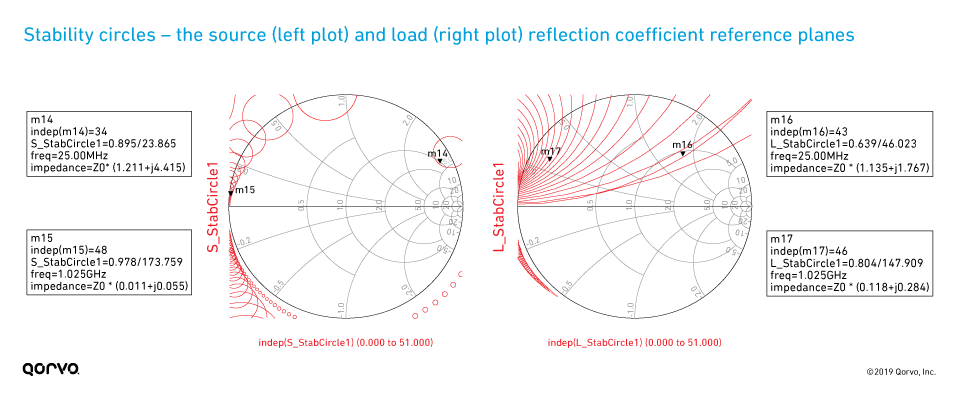 Source and load reflection coefficient reference planes