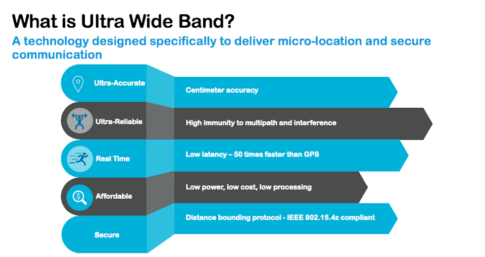 Ultra Wide Band Technology Infographic
