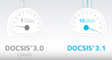 Download data rates, DOCSIS 3.0 versus DOCSIS 3.1. Source: Netgear.